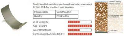 IPSA CR011400 Шатунный подшипник